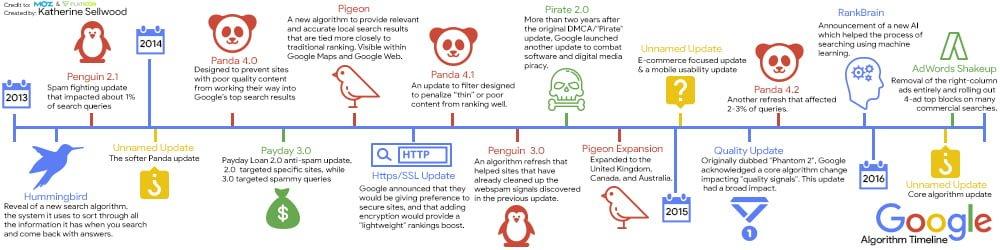 google algorytmy odnowienia