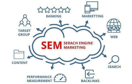 SEM PPC e-marketing