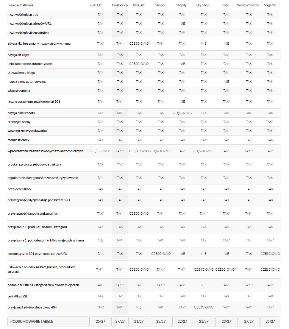 seo ranking e-commerce